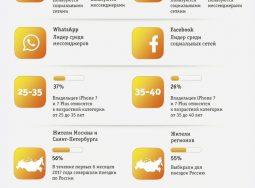 «Билайн» составил портрет среднестатистического пользователя iPhonе в России
