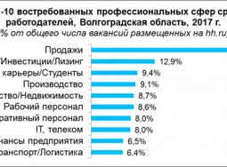 Рынок труда Волгоградской области: итоги 2017 года