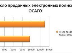 В Волгоградской области с начала года оформлено 13 тыс. электронных договоров ОСАГО