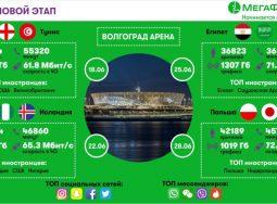 Абоненты МегаФона в Волгограде прокачали 37 миллионов «усов надежды»